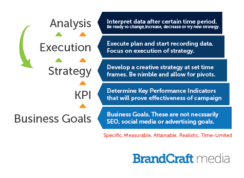 Create Business Goals first - then marketing strategy